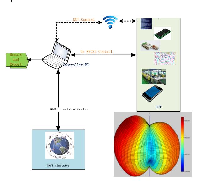 roaming test GPS gnss LTE Test 5G test 4G test IRTP CSNE1000 gnsstp